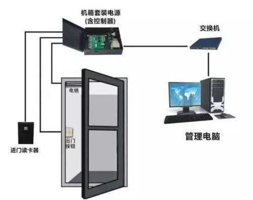 门禁系统怎么安装?门禁系统安装方法错误项