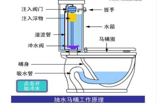 抽水马桶如何安装?座便器排污管道安装
