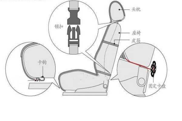汽车座套怎么安装?汽车座套安装方法