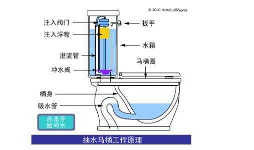 抽水马桶的安装和工作原理