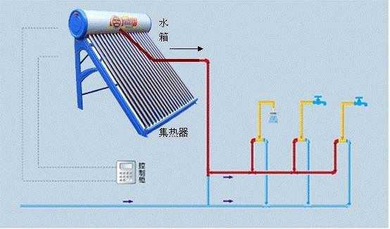 太阳能热水器的安装要求及步骤