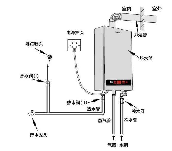 燃气热水器安装图 燃气热水器安装注意事项