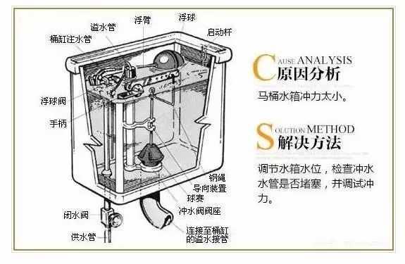 马桶的结构图工作原理及维修方法