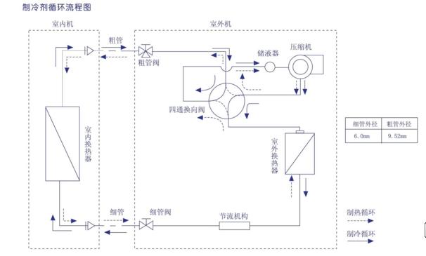 分体挂壁式空调安装方法