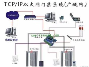 门禁系统组网方式有哪些?(配图解)