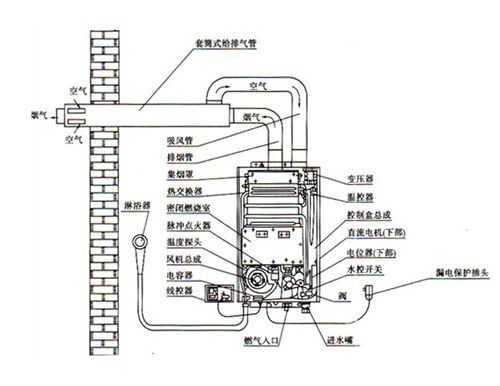 燃气热水器安装详细说明,看完这个小白也能当师傅